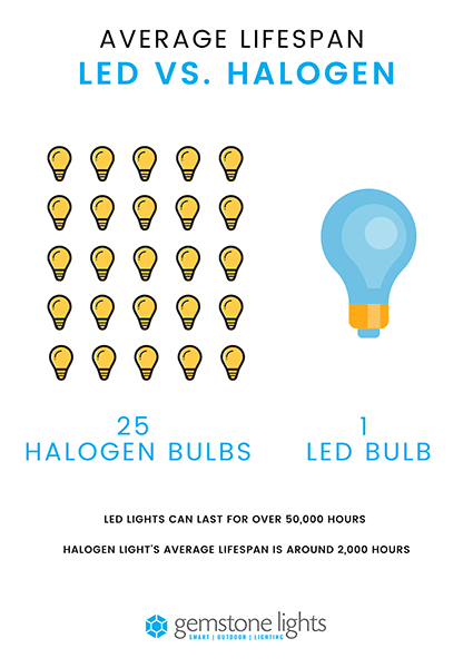 Halogen Bulb vs. LED Light Bulb Lifespan